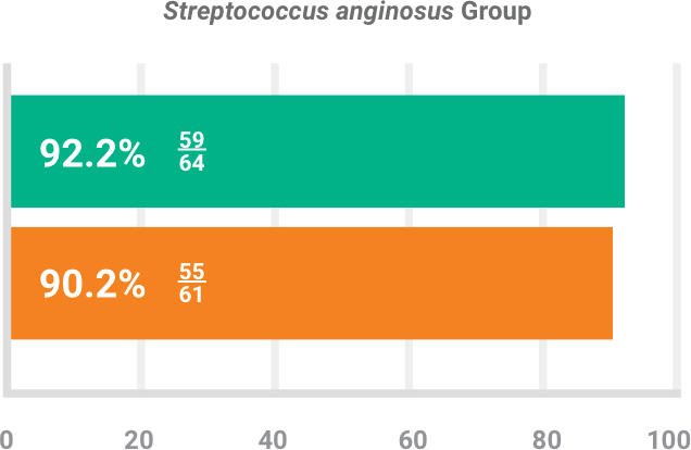 BAXDELA gram-positive pathogen Staphylococcus anginosus group clinical response chart