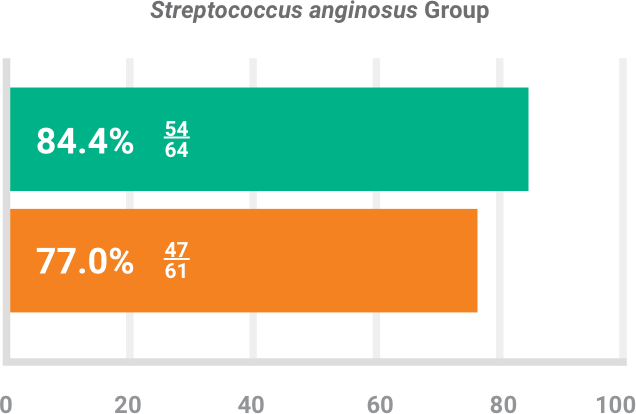 BAXDELA gram-positive pathogen Staphylococcus anginosus group investigator-assessed success chart
