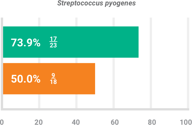 BAXDELA gram-positive pathogen Staphylococcus pyogenes clinical response chart
