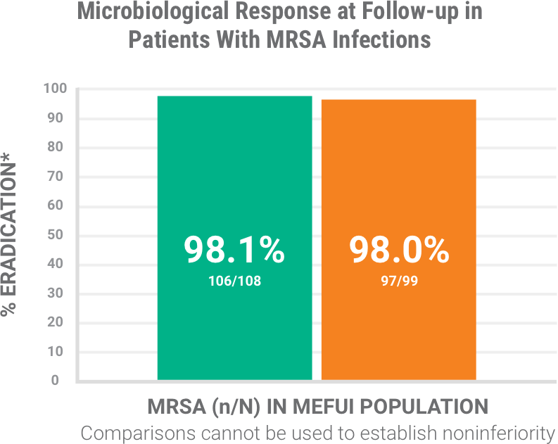 BAXDELA treatment response chart of patients with MRSA